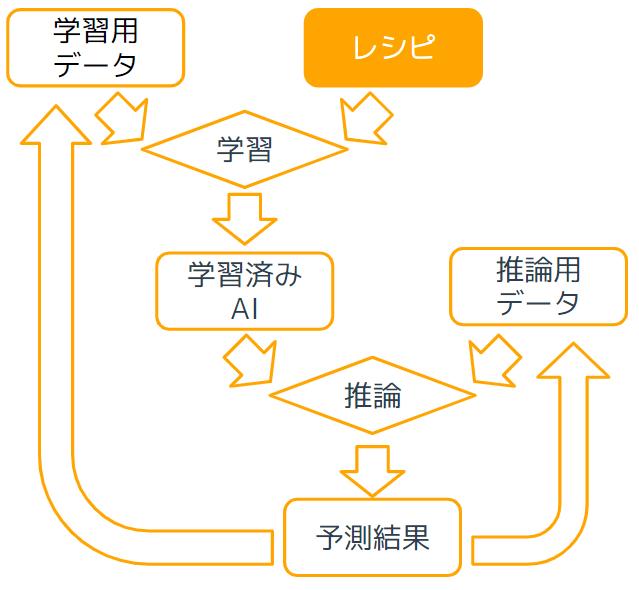 レシピ管理について1-1.png