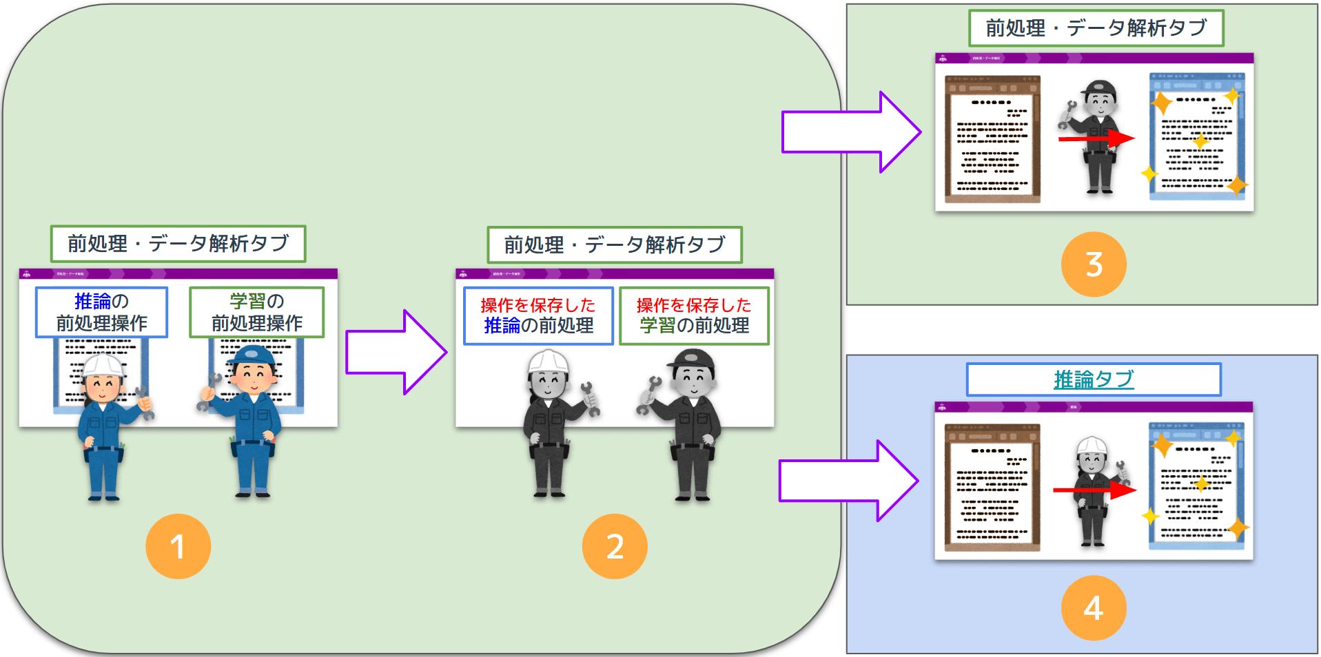 前処理操作の保存(呼び出し)機能について.png