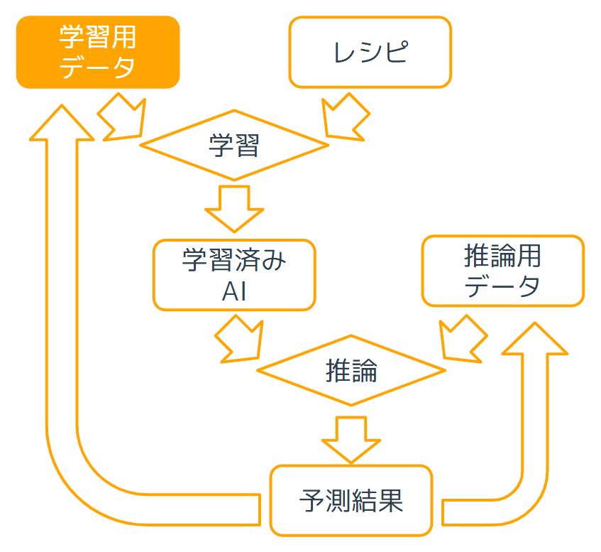 前処理_データ解析について.png