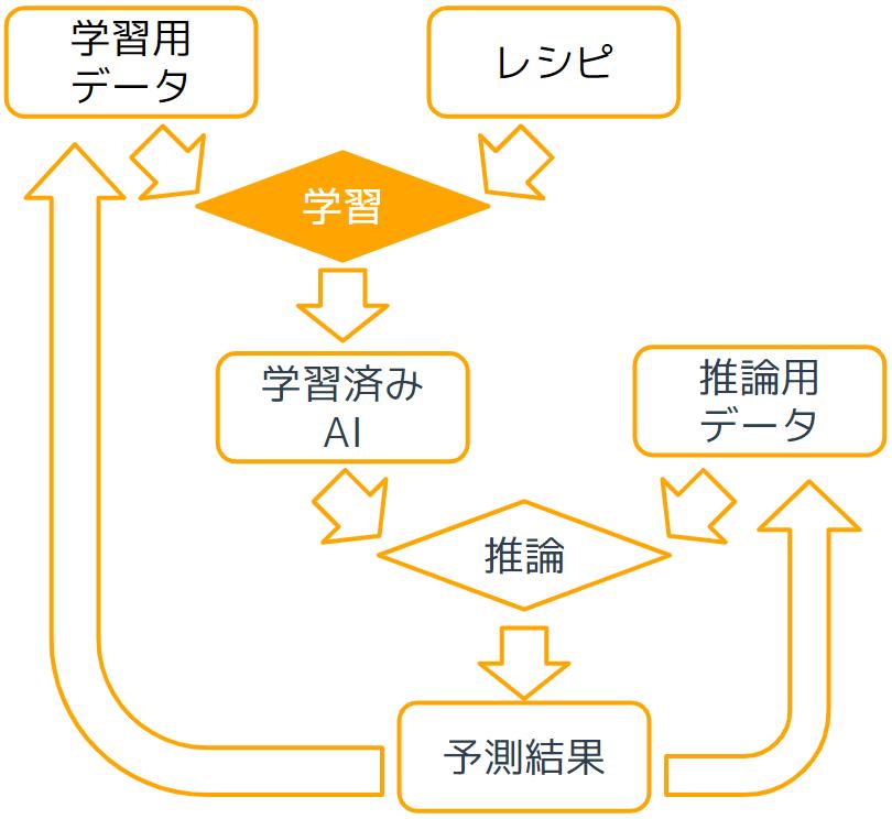 学習について.png